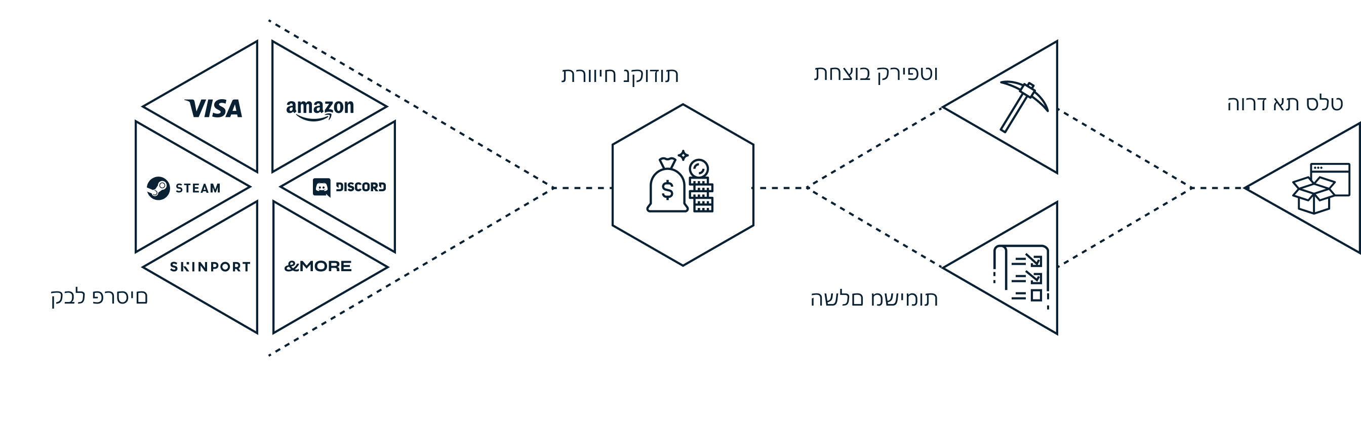 A diagram of how Salad works (in Hebrew text).